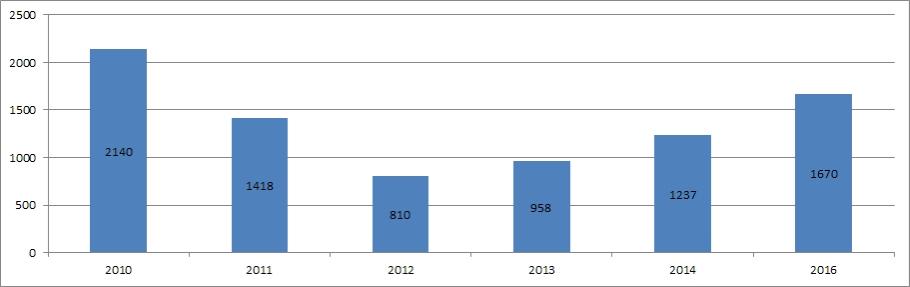 Framvötn 2010 - 2016