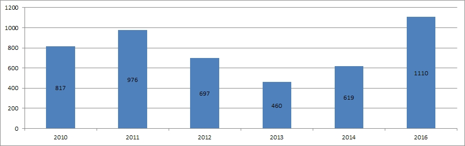 Frostastaðavatn 2010 - 2016