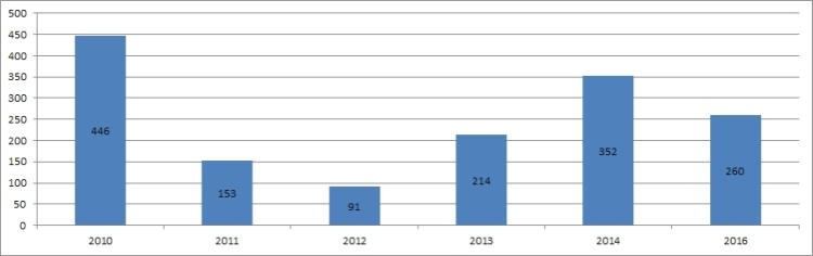 Ljótipollur 2010 - 2016