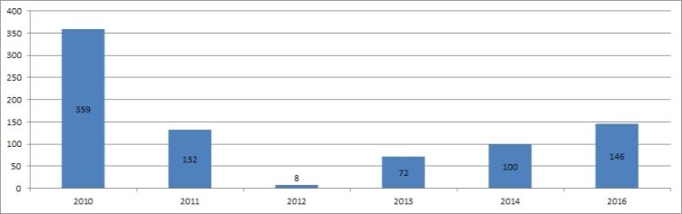 Löðmundarvatn 2010 - 2016